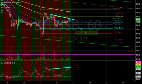 BTCUSD: Bearish divergence on BTC will see at drop from $354