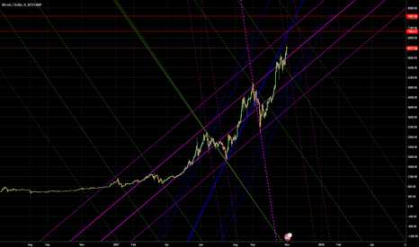 BTCUSD: The next Pivot, here or 7k area?