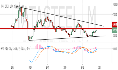 TATASTEEL: waiting..
