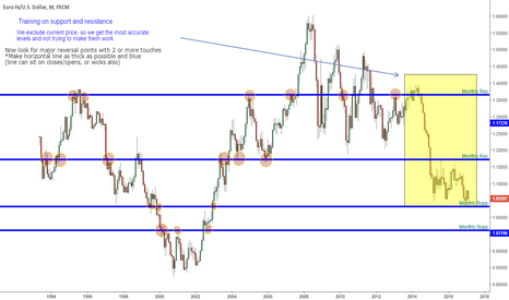EURUSD: Support and Resistance training for trading group