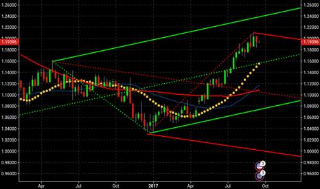 EURUSD: Euro L trade
