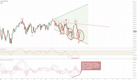 DJI: DJIA - Argument for resumed uptrend.