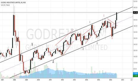 GODREJIND: Godrej: Ride the larger degree third wave....