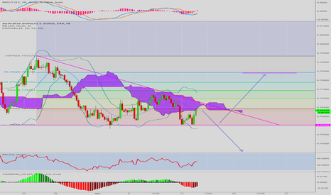 AUDUSD: Levels to Watch on AUD
