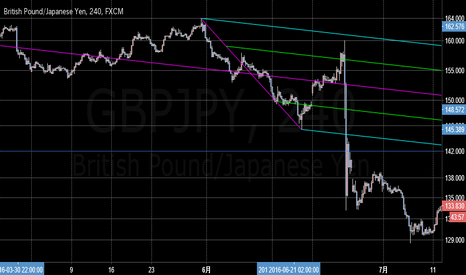 GBPJPY: ポンド円 フォークその1