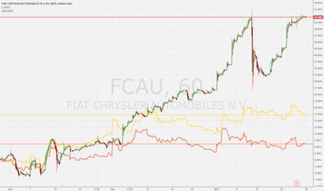 FCAU: United States Automotive Production Industry