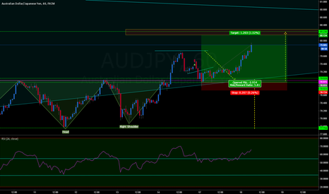 AUDJPY: AUDJPY EXITED EARLY 101 PIPS BANKED!!!
