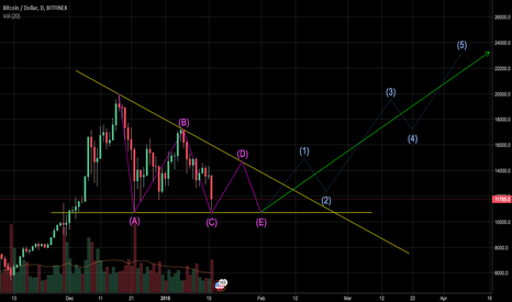 BTCUSD: BTC is still correction