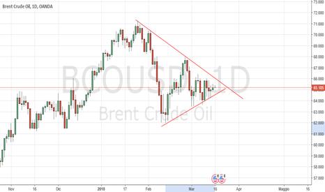 BCOUSD: UKBrent Dailt: compressione di volatilità