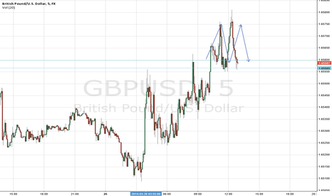 GBPUSD: Short Term Scalp - Double Top needs 1.6555 break