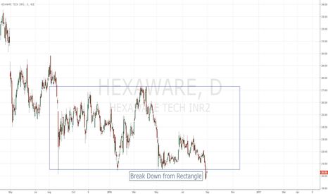 HEXAWARE: Hexaware Breakdown from rectangle