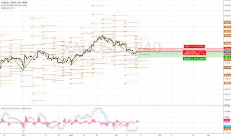XAUUSD: sell gold 4h analysis