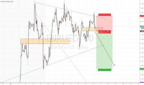 EURUSD: EURUSD another false UP move signals it will crash down soon