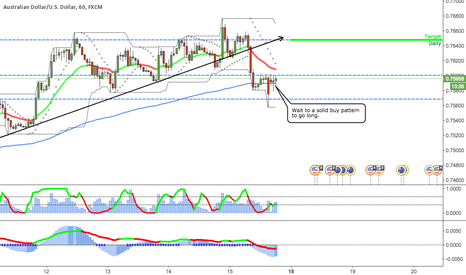AUDUSD: Buy opportunity in the AUDUSD -  1 hour chart
