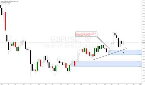 GBPUSD: GBPUSD weekly uptrend, weekly demand levels created. Long bias