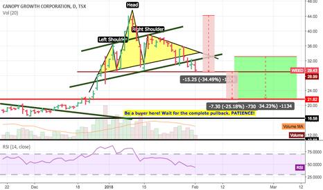 canopy growth corporation stock