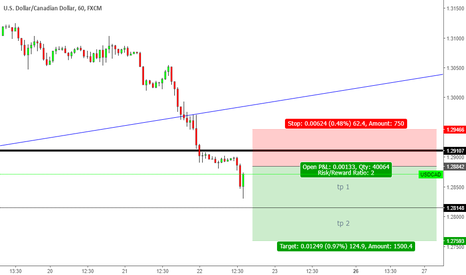 USDCAD: USDCAD FORECAST SHORT AFTER PULLBACK