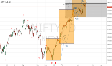 NIFTY: ARE FIVE MOTIVE WAVES COMPLETED ? THE ANSWER IS YES