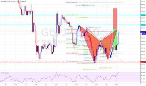 GBPJPY: Bearish Ghartly and Bat Completion