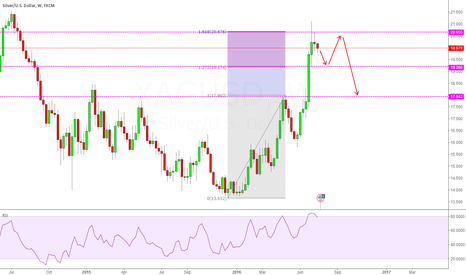 XAGUSD: SILVER IS TURNING ITS HEAD AROUND