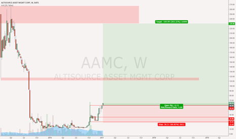 AAMC: After a classic accumulation base, it's time to long AAMC