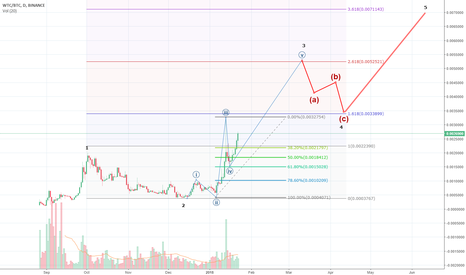 WTCBTC: Strong Buy!!