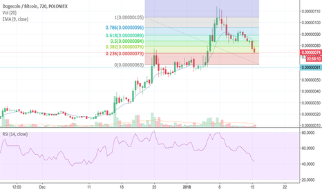 DOGEBTC: DOGE is oversold. Possible a good buying opportunity