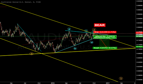 AUDUSD: Possible end of 4th wave, hopefully.