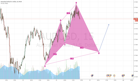AUDUSD: Nice cypher pattern upcoming