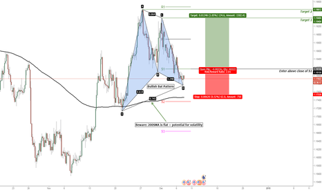 EURUSD: EUR/USD Bullish Bat Pattern