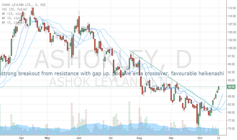 ASHOKLEY: Go LONG on Ashok Leyland