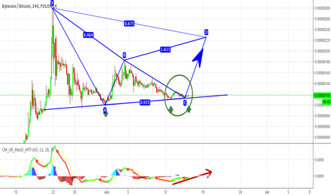 BCNBTC: $BCN update - Great bottom