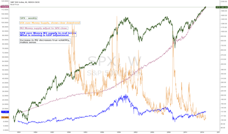 SPX: The only chart you need to see TRUE value