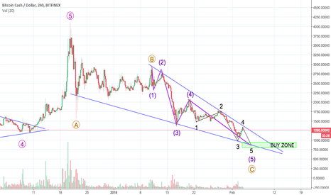 BCHUSD: BCH Correction Almost Over