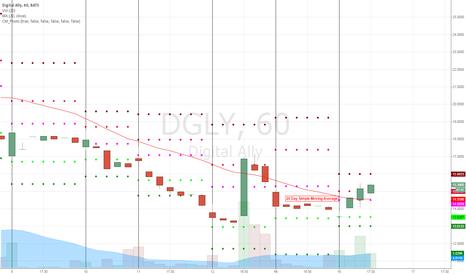 DGLY: Chart Update