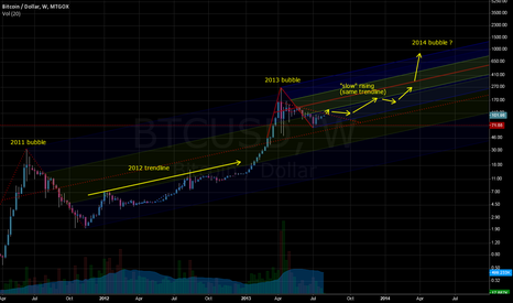 BTCUSD: long term idea