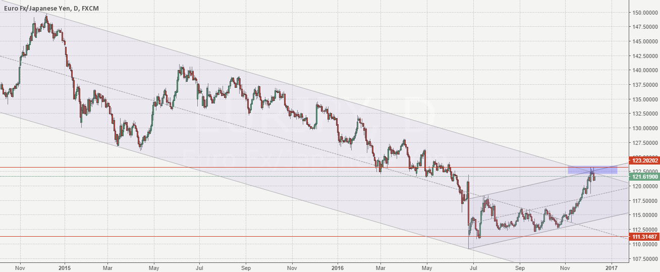 EurJpy 123.20 channel resistance. Sell idea.