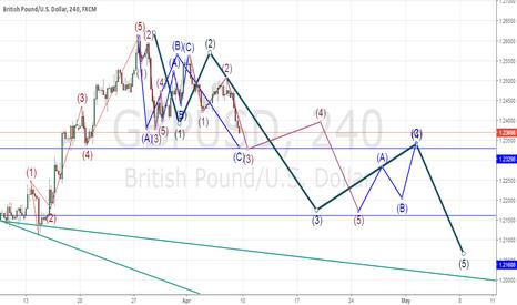 GBPUSD: Elliott Wave downtrend