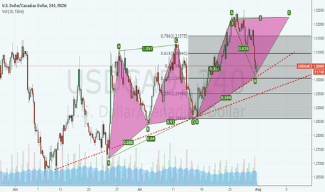 USDCAD: USDCAD Long (Another Trade confirmation)
