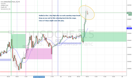 USDCHF: Stall at 2 day high