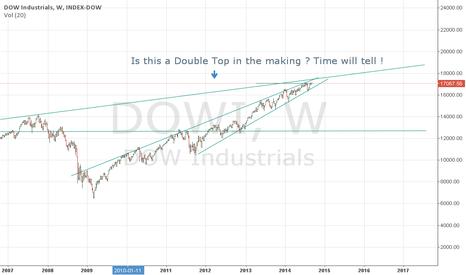 DJI: Will  History  repeat  itself !!