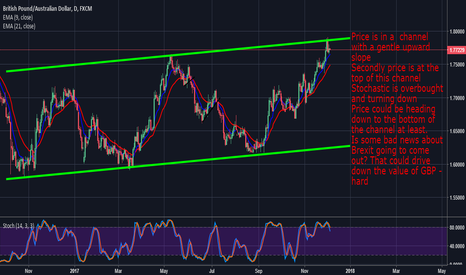 GBPAUD: GbpAud: Price Could Fall