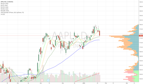 AAPL: Touched off 20dma. BTFD?
