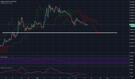 DGBBTC: DGB - Possible 50% Correction