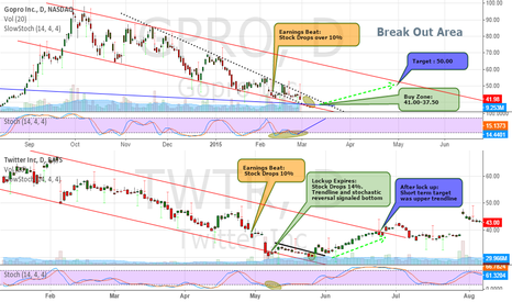 GPRO: Updated:GPRO WILL FOLLOW POST TWTR LOCK UP TREND.LaneDivergence?