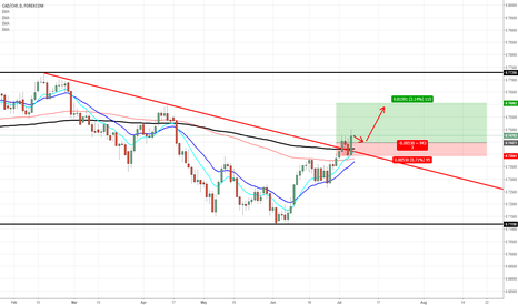 CADCHF: BUY LIMIT CADCHF TRIANGLE BREAKOUT!