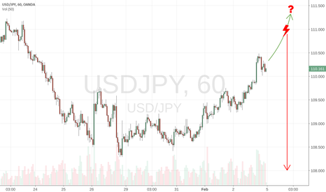 USDJPY: Where is UJ going?