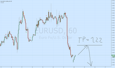 EURUSD: EUR/USD sell TP about 1.22-1.21