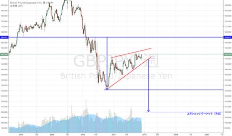 GBPJPY: GBP/JPY 上昇ウェッジ形成中か