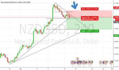 NZDUSD: Kiwi Dollar - Structure trading